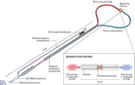 линейного коллайдера (SLC)